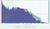 JBL XTREME Audacity Frequenzanalyse Vergleich